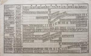 明治時代:開通当初の東北本線時刻表・表
